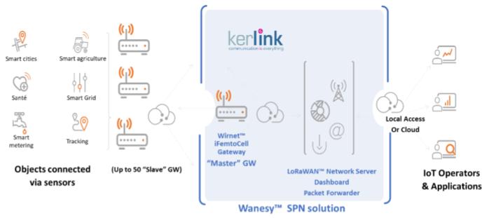 waseny-spn-kerlink-1.png